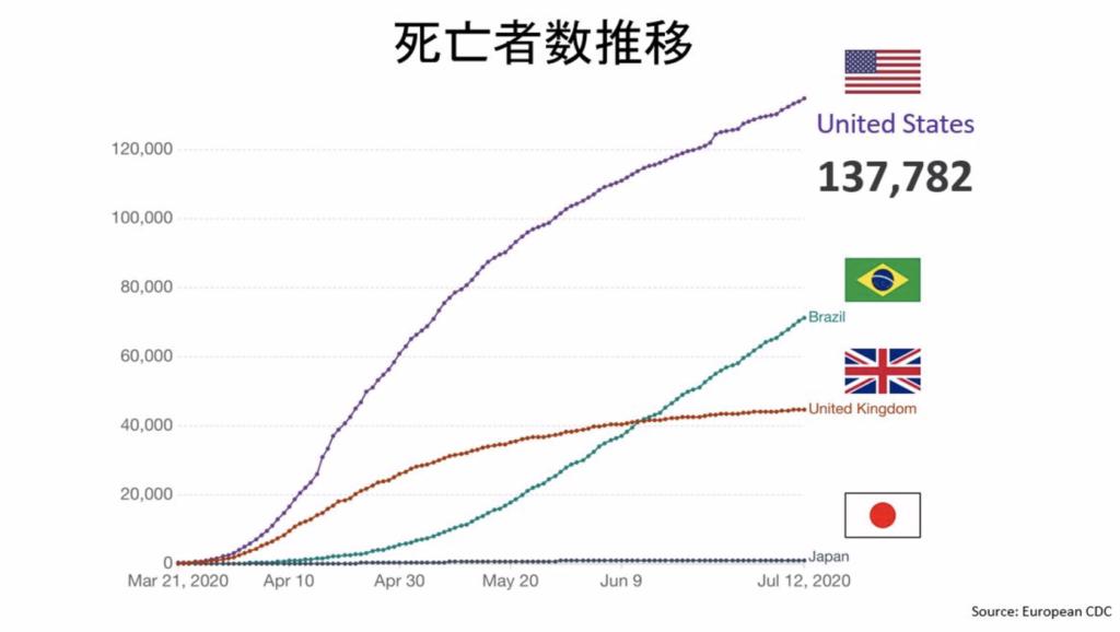 コロナにおける米国の死亡者数推移