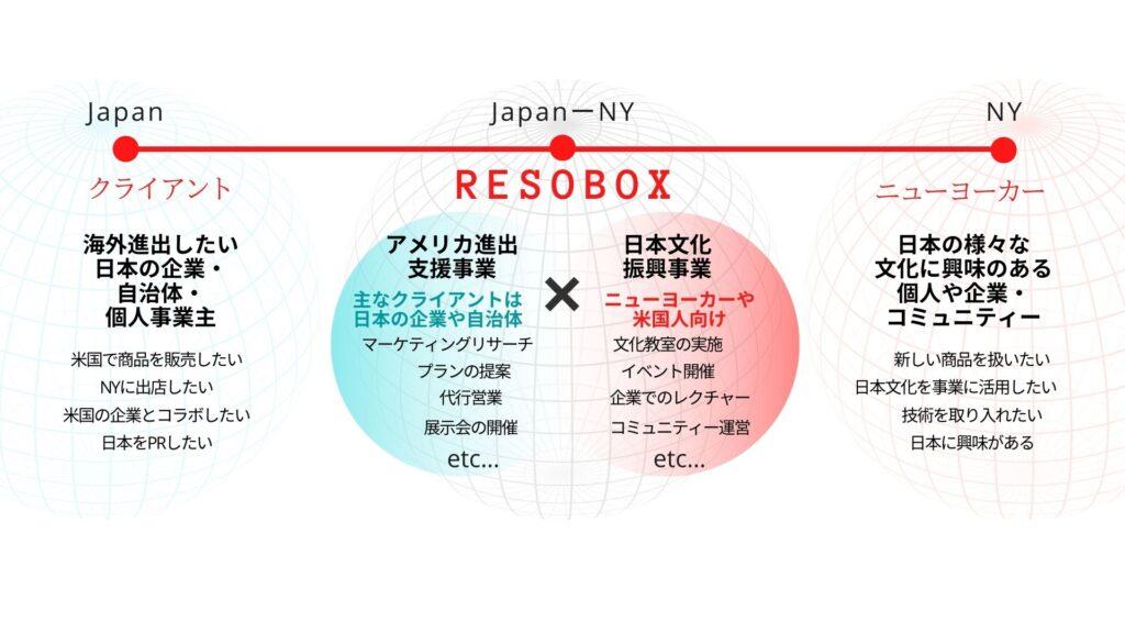 RESOBOXとは